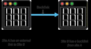 How A Back link Works